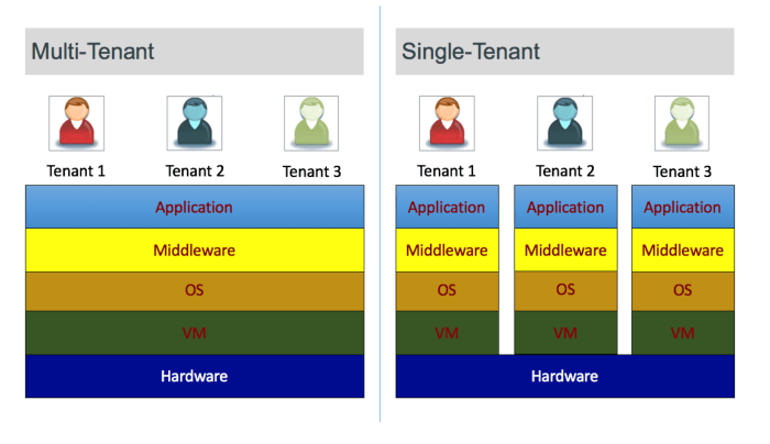 Does multi-tenancy really matter anymore?